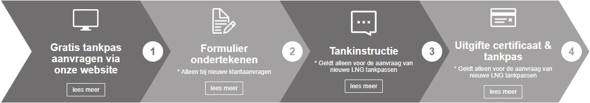 procedure_tankpas